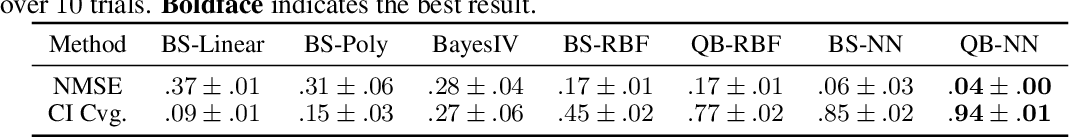 Figure 2 for Scalable Quasi-Bayesian Inference for Instrumental Variable Regression