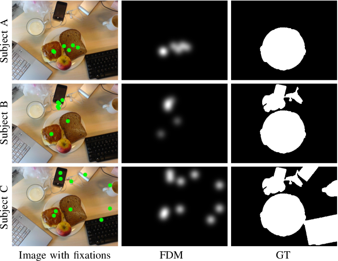 Figure 2 for Personal Fixations-Based Object Segmentation with Object Localization and Boundary Preservation