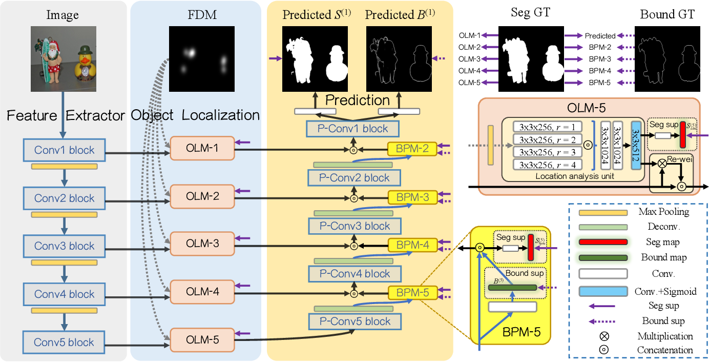 Figure 3 for Personal Fixations-Based Object Segmentation with Object Localization and Boundary Preservation