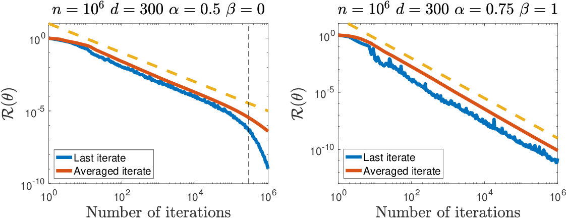 Figure 2 for Last iterate convergence of SGD for Least-Squares in the Interpolation regime