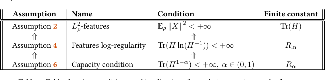 Figure 3 for Last iterate convergence of SGD for Least-Squares in the Interpolation regime