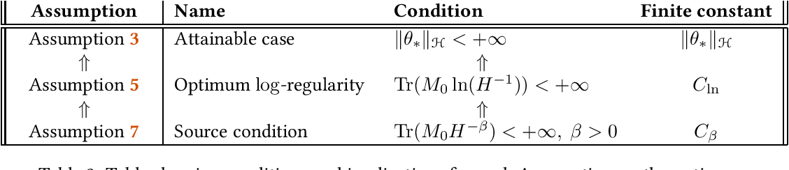 Figure 4 for Last iterate convergence of SGD for Least-Squares in the Interpolation regime