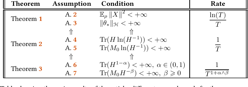 Figure 1 for Last iterate convergence of SGD for Least-Squares in the Interpolation regime