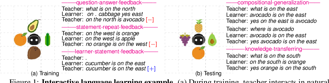 Figure 1 for Listen, Interact and Talk: Learning to Speak via Interaction