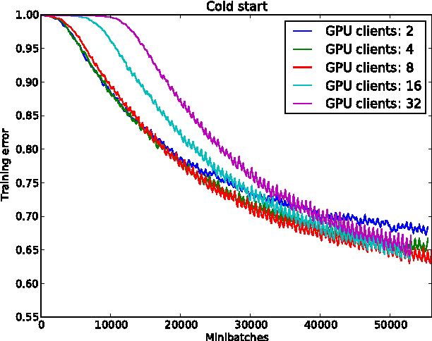 Figure 2 for GPU Asynchronous Stochastic Gradient Descent to Speed Up Neural Network Training