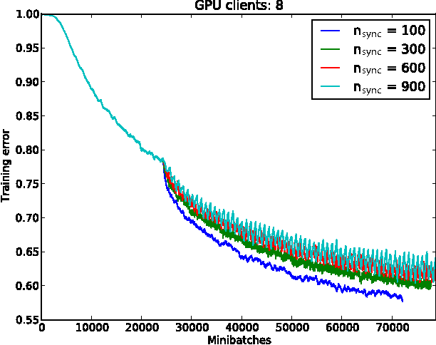 Figure 4 for GPU Asynchronous Stochastic Gradient Descent to Speed Up Neural Network Training