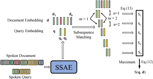Figure 3 for Segmental Audio Word2Vec: Representing Utterances as Sequences of Vectors with Applications in Spoken Term Detection