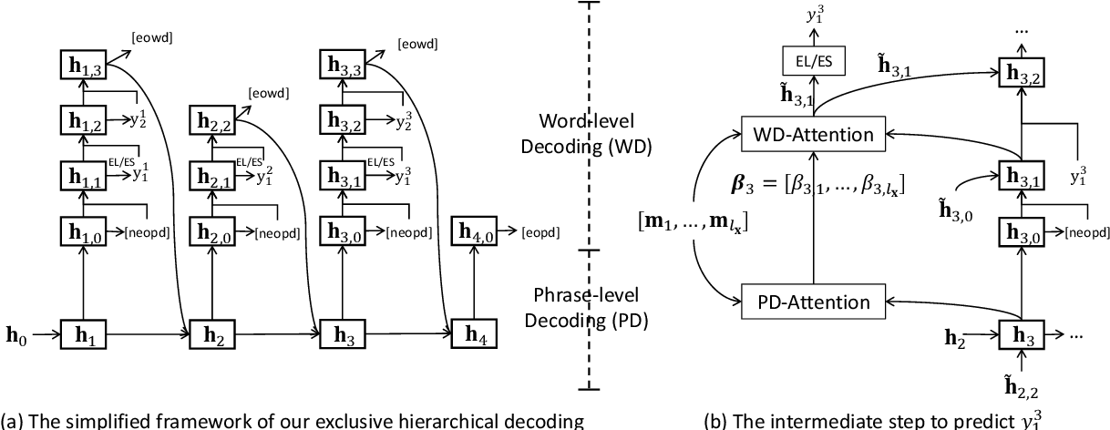 Figure 3 for Exclusive Hierarchical Decoding for Deep Keyphrase Generation