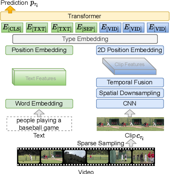 Figure 3 for Less is More: ClipBERT for Video-and-Language Learning via Sparse Sampling