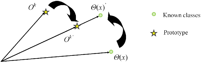 Figure 3 for Adversarial Motorial Prototype Framework for Open Set Recognition
