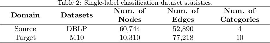 Figure 3 for Cross-domain Network Representations