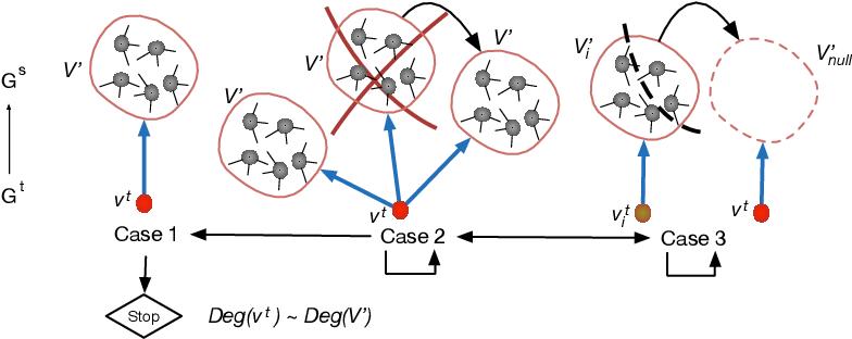 Figure 2 for Cross-domain Network Representations