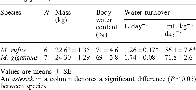 Table 1 Total body water content and water turnover of M. rufus and M. giganteus under summer field conditions