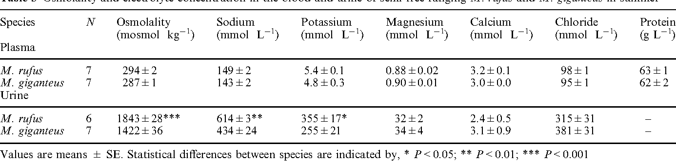 Table 3 Osmolality and electrolyte concentration in the blood and urine of semi-free ranging M. rufus and M. giganteus in summer