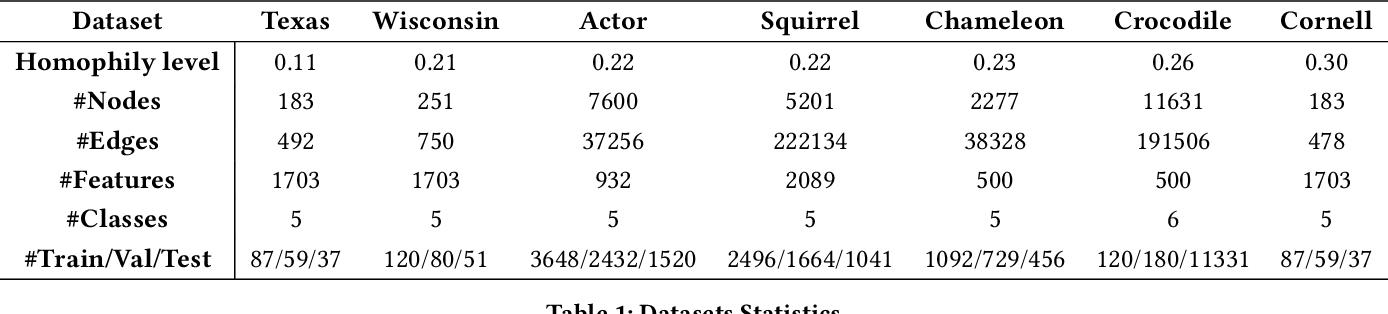 Figure 1 for Simple Truncated SVD based Model for Node Classification on Heterophilic Graphs