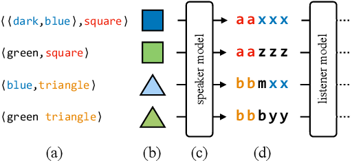 Figure 1 for Measuring Compositionality in Representation Learning