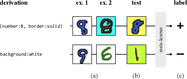 Figure 2 for Measuring Compositionality in Representation Learning