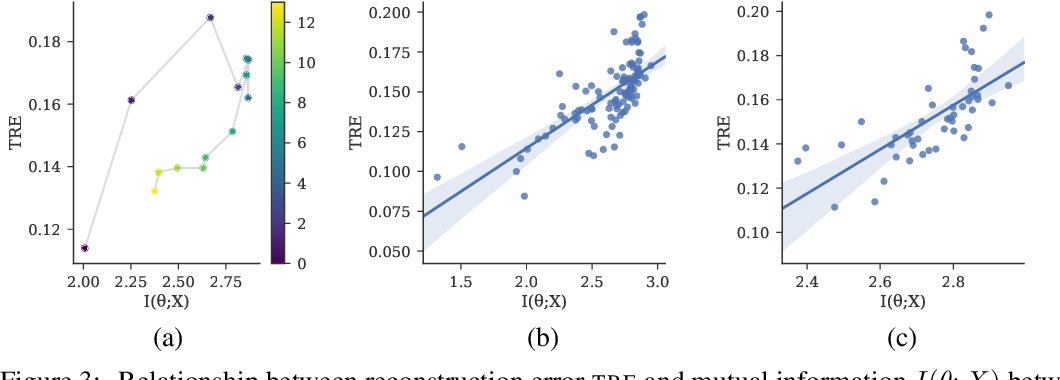 Figure 3 for Measuring Compositionality in Representation Learning