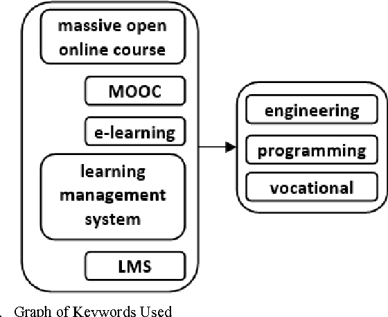 Figure 1 from MOOC architecture model for computer programming