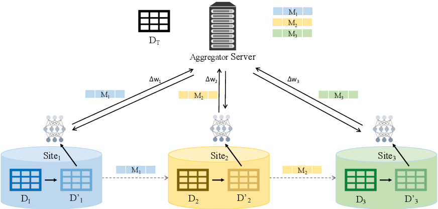 Figure 2 for Anonymizing Data for Privacy-Preserving Federated Learning