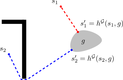 Figure 1 for Multi-task Reinforcement Learning with a Planning Quasi-Metric
