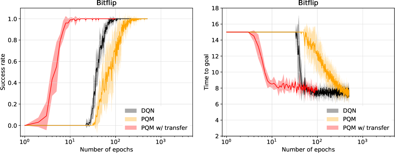 Figure 2 for Multi-task Reinforcement Learning with a Planning Quasi-Metric