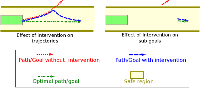 Figure 1 for Learning from Interventions using Hierarchical Policies for Safe Learning