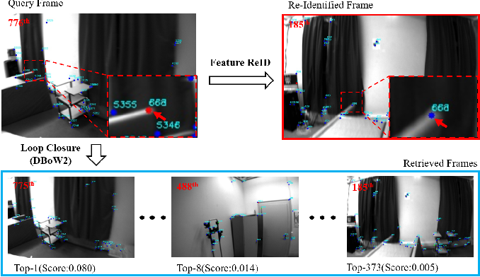 Figure 1 for Accurate Visual-Inertial SLAM by Feature Re-identification