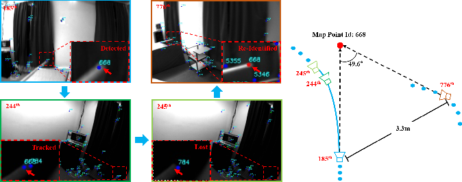 Figure 2 for Accurate Visual-Inertial SLAM by Feature Re-identification
