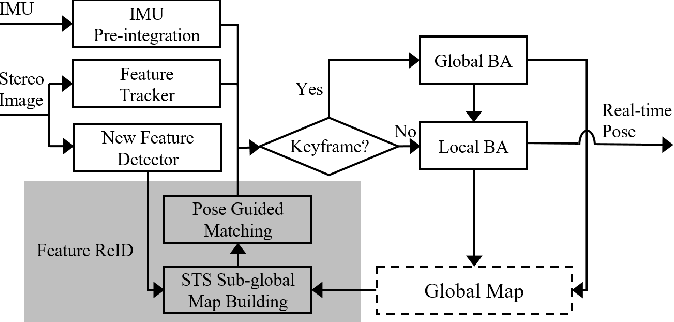 Figure 3 for Accurate Visual-Inertial SLAM by Feature Re-identification