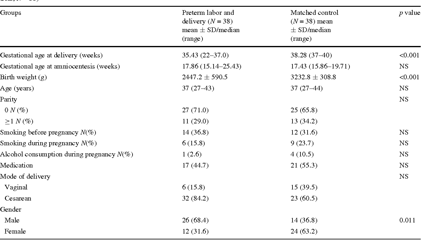 Table 1 Demographic data for women with preterm labor who delivered before 37 weeks of gestation (cases, N = 38) and women at term (controls, N = 38)