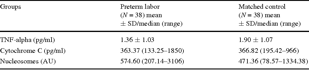 Table 3 TNFalpha, Cytochrome C and Nucleosomes concentrations in cases with preterm labor (N = 38) and controls (N = 38)