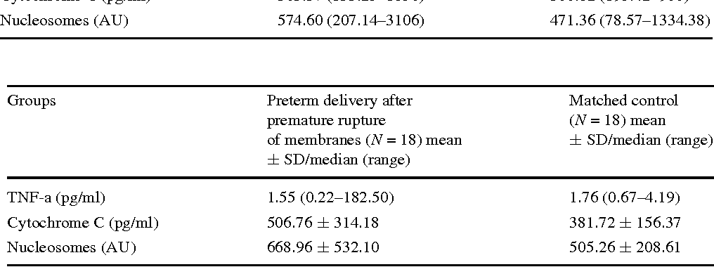 Table 4 Levels of TNF-alpha, Cytochrome C and cell death nucleosomes in cases with preterm delivery after premature rupture of membranes (N = 18) and controls (N = 18)