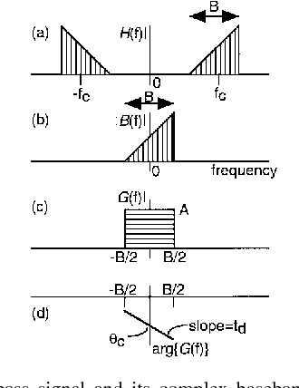 Figure 1 from Estimating group delay and phase delay via discrete