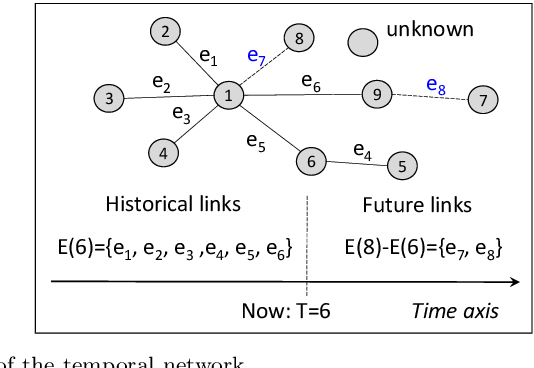 Figure 1 for Generative Temporal Link Prediction via Self-tokenized Sequence Modeling