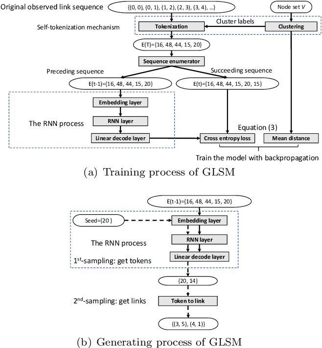 Figure 3 for Generative Temporal Link Prediction via Self-tokenized Sequence Modeling