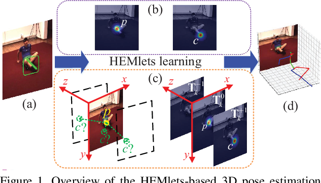 Figure 1 for HEMlets Pose: Learning Part-Centric Heatmap Triplets for Accurate 3D Human Pose Estimation