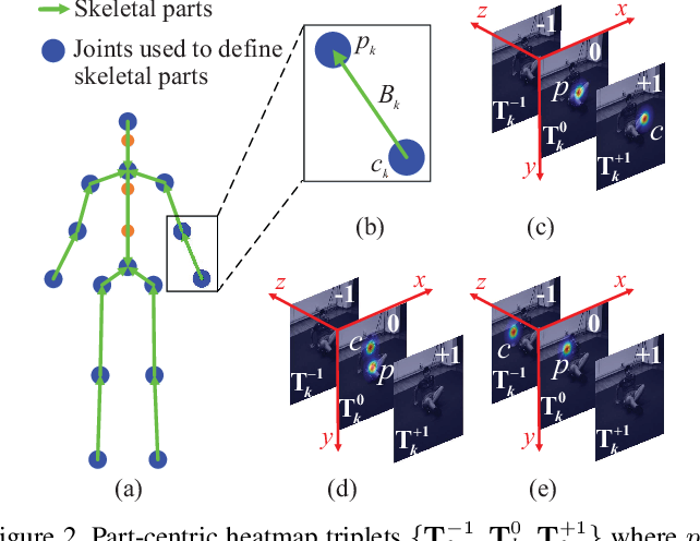 Figure 3 for HEMlets Pose: Learning Part-Centric Heatmap Triplets for Accurate 3D Human Pose Estimation