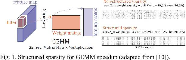 Figure 1 for Minimizing Area and Energy of Deep Learning Hardware Design Using Collective Low Precision and Structured Compression