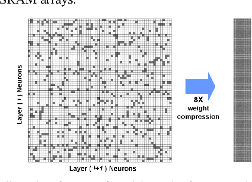 Figure 2 for Minimizing Area and Energy of Deep Learning Hardware Design Using Collective Low Precision and Structured Compression