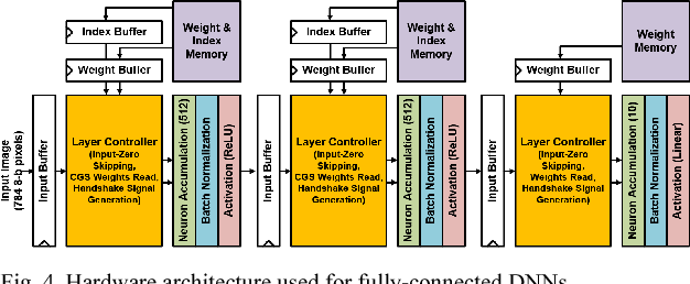 Figure 4 for Minimizing Area and Energy of Deep Learning Hardware Design Using Collective Low Precision and Structured Compression