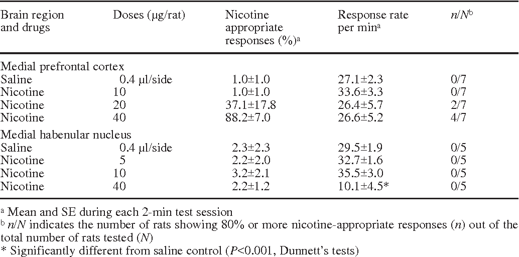 Table 1 Results of substitution tests with nicotine administered into each brain region in rats discriminating nicotine (0.5 mg/kg, SC) from saline