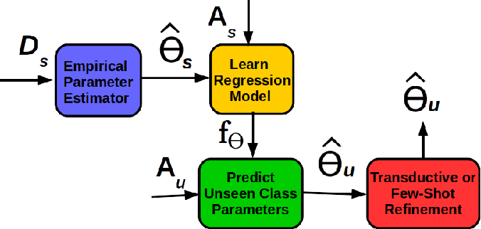Figure 1 for A Simple Exponential Family Framework for Zero-Shot Learning