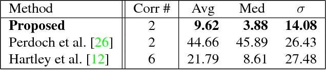 Figure 3 for A Minimal Solution for Two-view Focal-length Estimation using Two Affine Correspondences