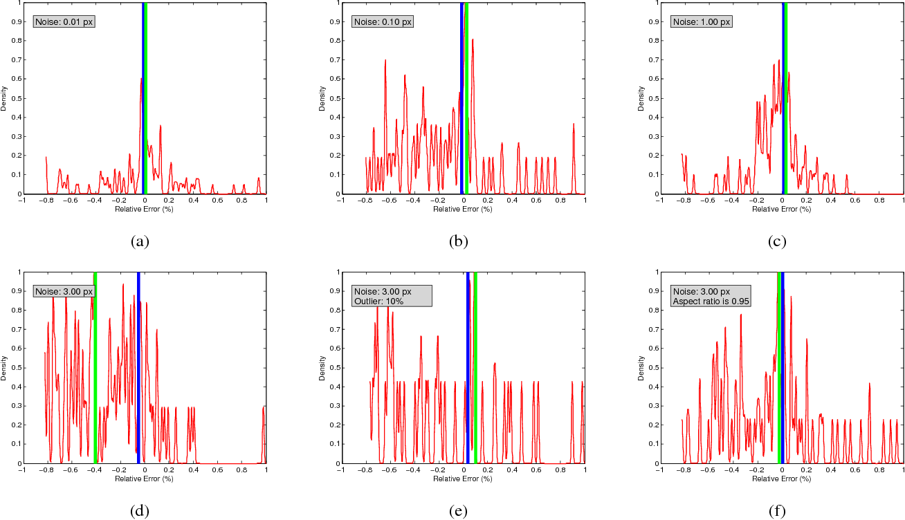 Figure 2 for A Minimal Solution for Two-view Focal-length Estimation using Two Affine Correspondences