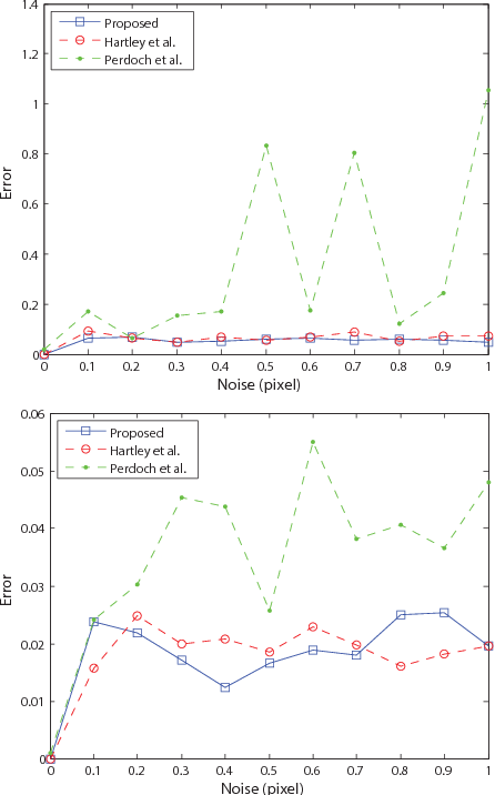 Figure 4 for A Minimal Solution for Two-view Focal-length Estimation using Two Affine Correspondences