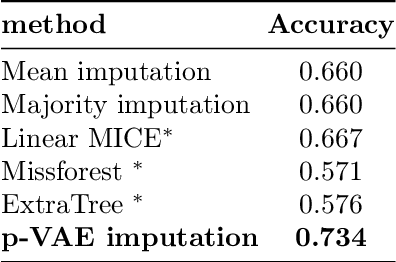 Figure 2 for Large-Scale Educational Question Analysis with Partial Variational Auto-encoders