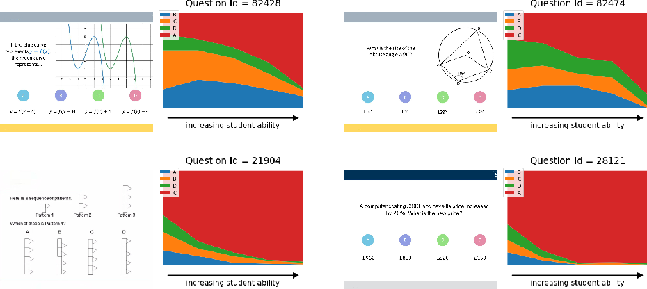 Figure 3 for Large-Scale Educational Question Analysis with Partial Variational Auto-encoders