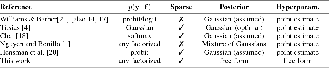 Figure 1 for MCMC for Variationally Sparse Gaussian Processes