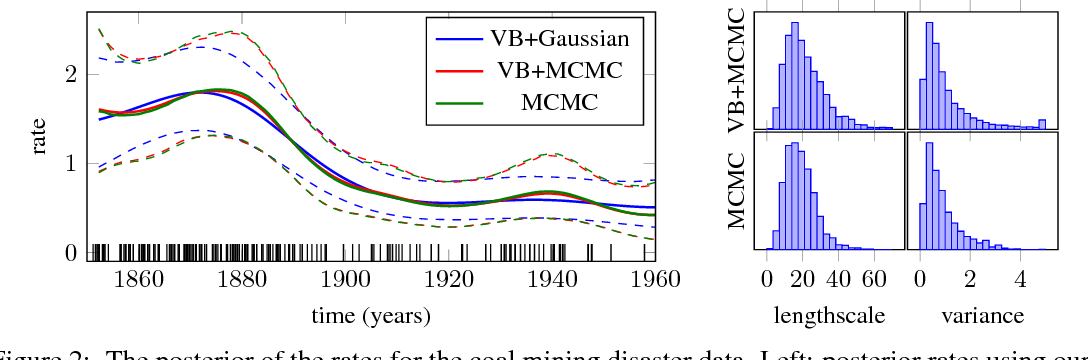 Figure 3 for MCMC for Variationally Sparse Gaussian Processes